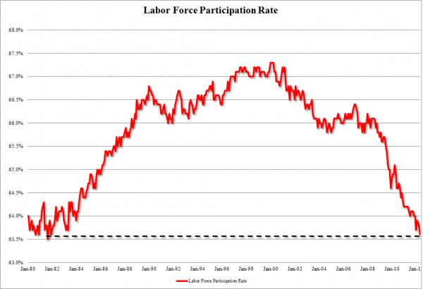 Labor Force Participation Rate hits 30 year low