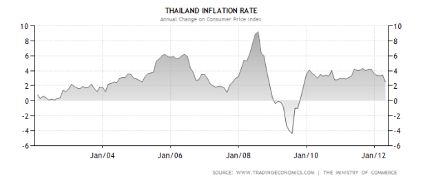 Chart of inflation rate in Thailand